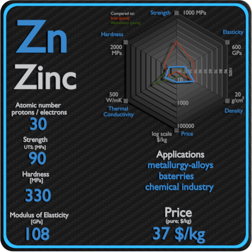 Zinc-properties-price-application-production