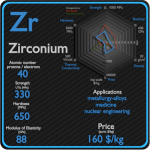 Zirconium - Properties - Price - Applications - Production