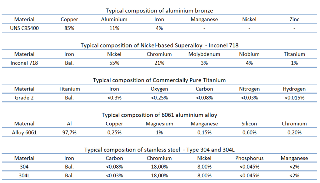 Composition of Corrosion-resistant Alloys