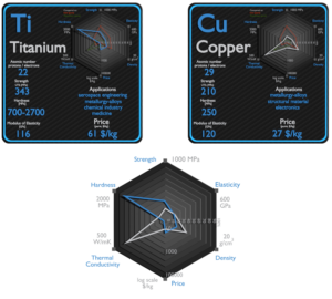 titanium and copper - comparison