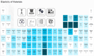 Material Table - Elasticity of Materials