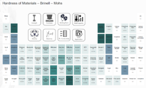 Material Table - Hardness of Materials