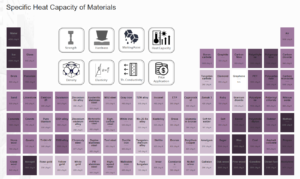 Material Table - Heat Capacity