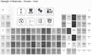 Material Table - Strength of Materials
