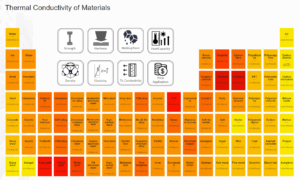 Material Table - Thermal Conductivity