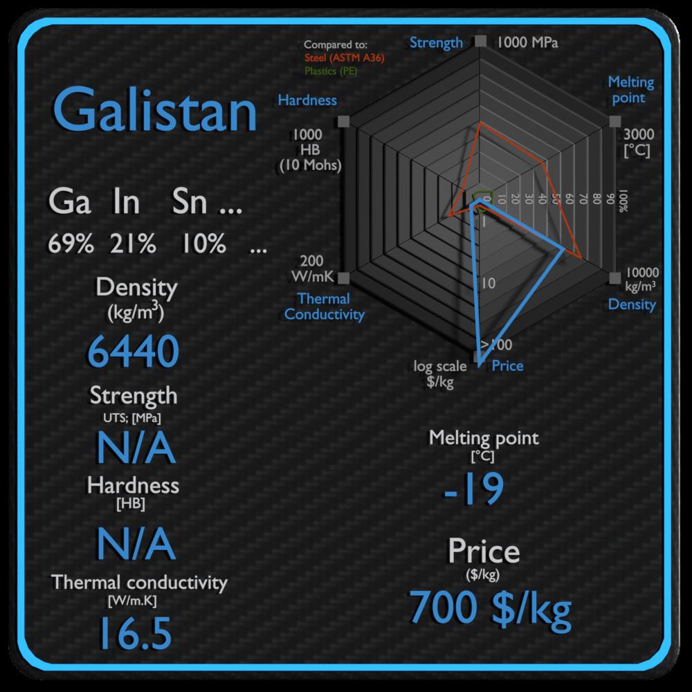 galistan properties density strength price