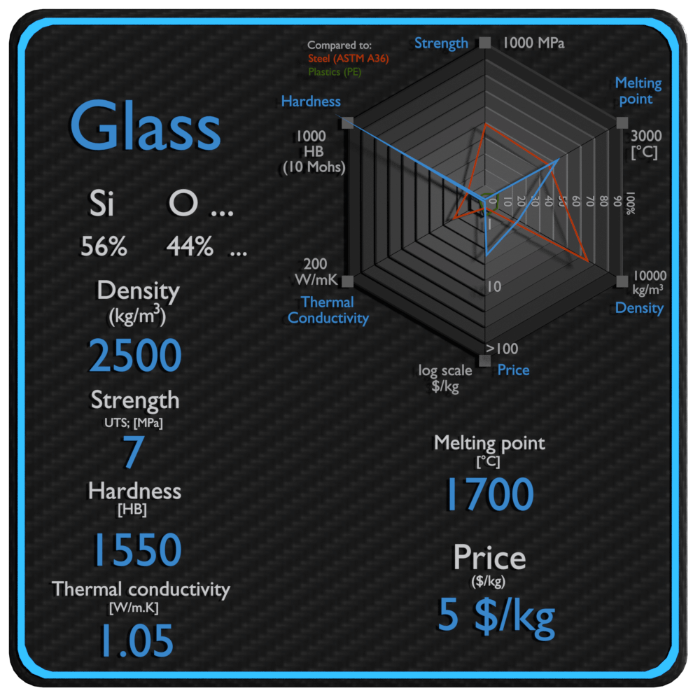 glass properties density strength price