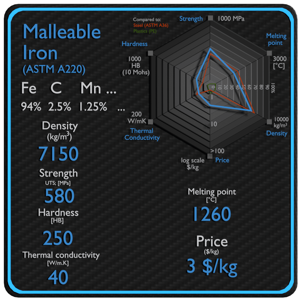 malleable iron properties density strength price