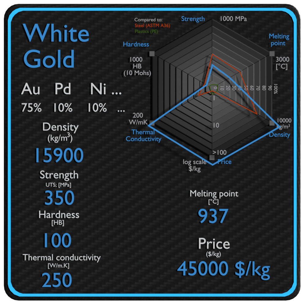 white gold properties density strength price